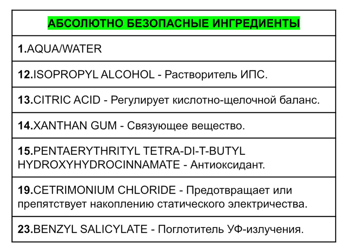 Взгляд химика на состав бальзама-ополаскивателя BOTANIC THERAPY от GARNIER