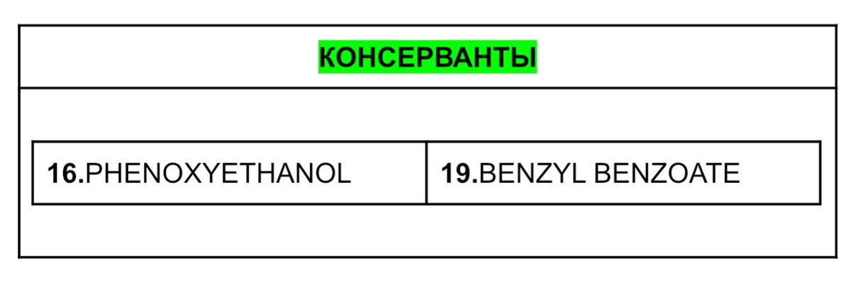 Взгляд химика на состав увлажняющего лосьона для тела LIGNE ST BARTH